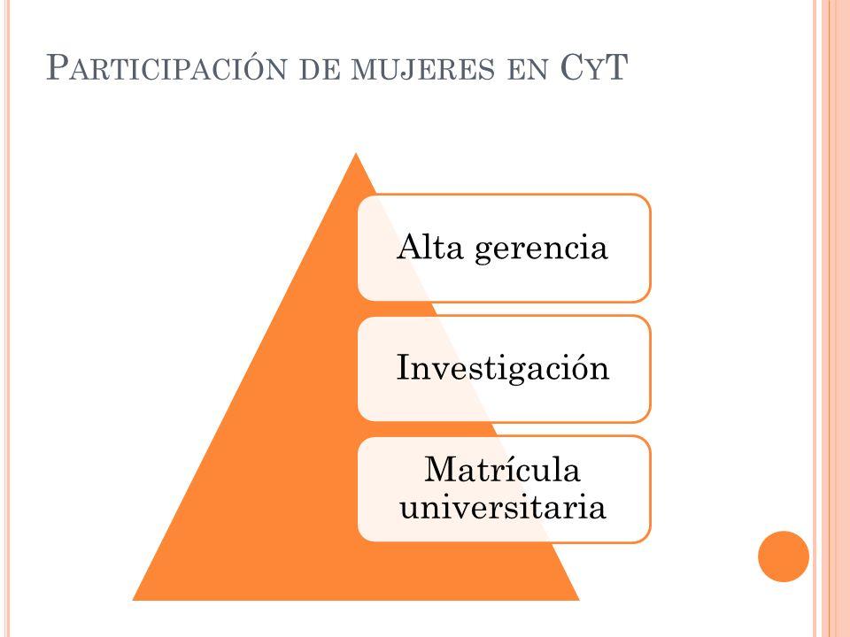 P ARTICIPACIÓN DE MUJERES EN C Y T Alta gerenciaInvestigación Matrícula universitaria