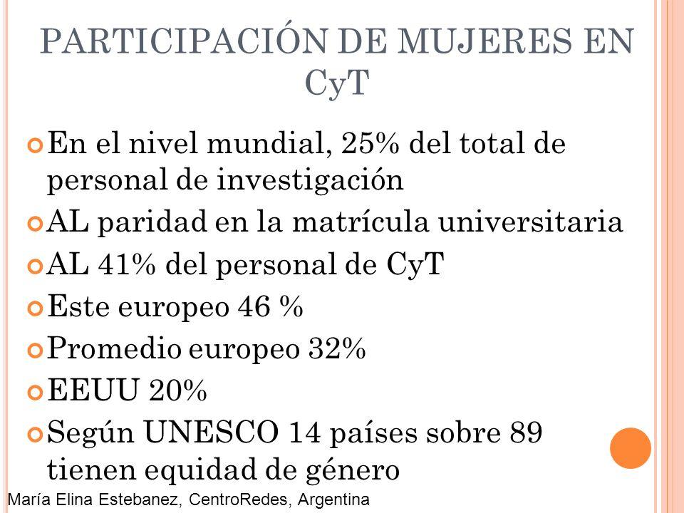 PARTICIPACIÓN DE MUJERES EN CyT En el nivel mundial, 25% del total de personal de investigación AL paridad en la matrícula universitaria AL 41% del pe