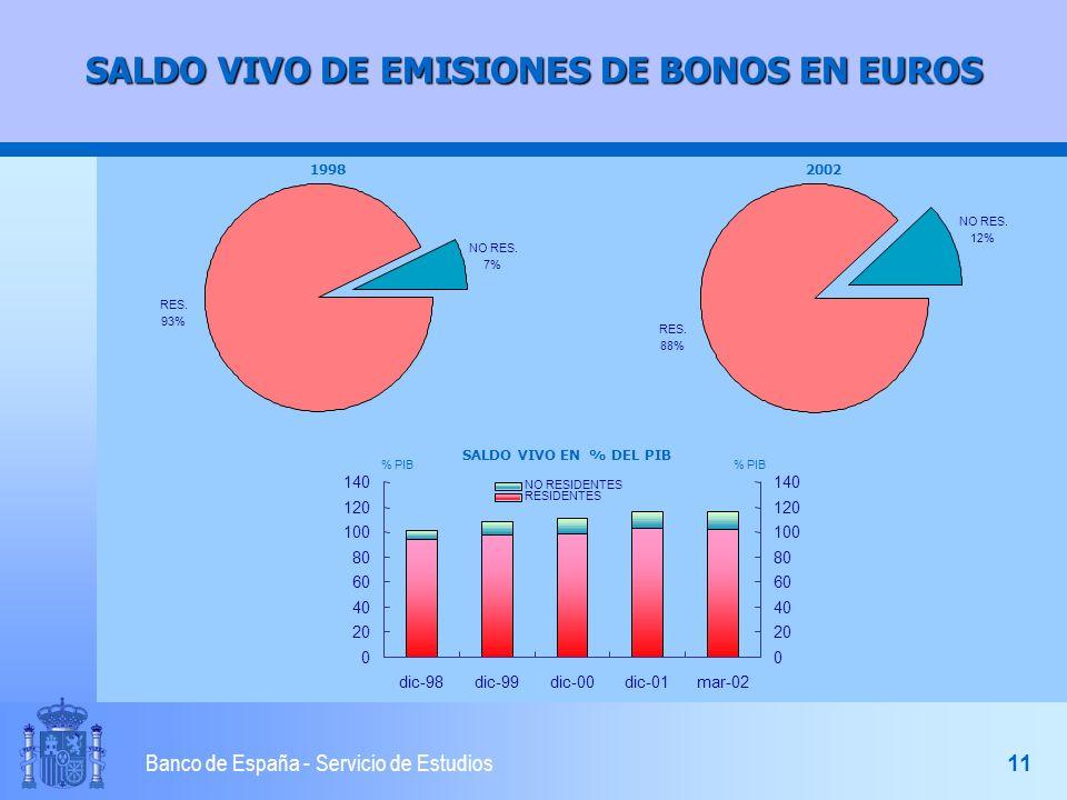 10 Banco de España - Servicio de Estudios SPREAD CON BONOS ALEMANES POR PLAZOS