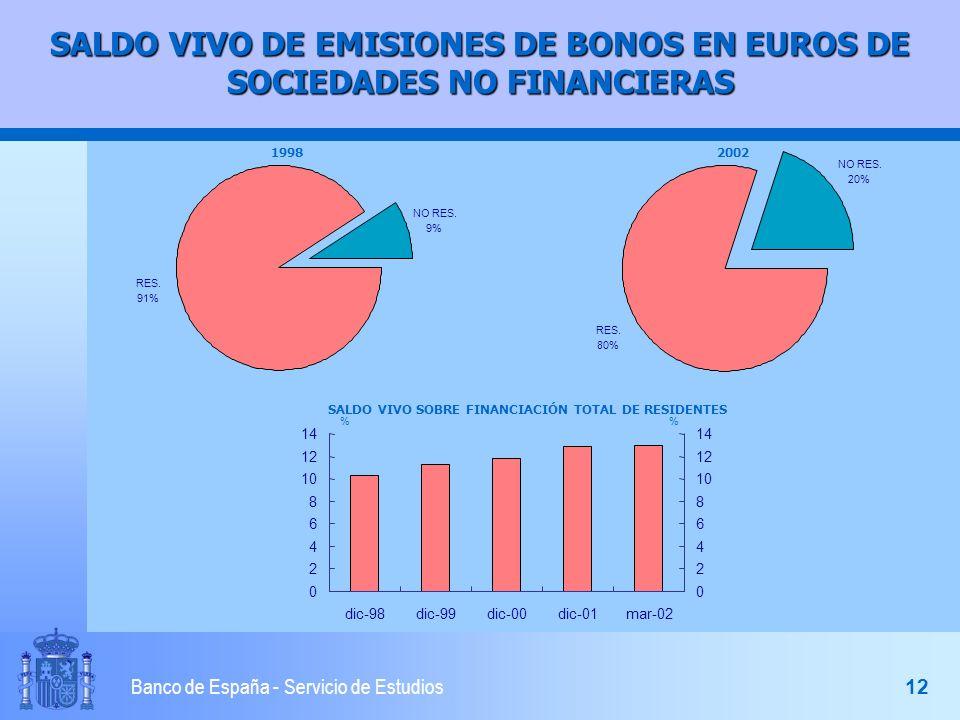 11 Banco de España - Servicio de Estudios SALDO VIVO DE EMISIONES DE BONOS EN EUROS NO RES.