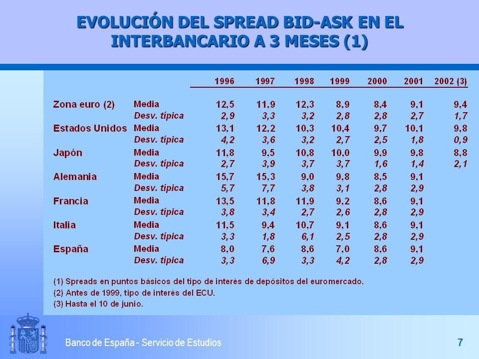 6 Banco de España - Servicio de Estudios EL MERCADO INTERBANCARIO EUROPEO l Integración fluida l Distribución de la liquidez en el conjunto del área l Aumento de los préstamos interbancarios transfronterizos dentro del área 35% en 1997 50% en 2000 l Dos segmentos n Grandes bancos operan a nivel de área n Bancos pequeños operan a nivel nacional l Se han reducido los BID-ASK SPREADS 40% más estrechos antes que la Unión Monetaria