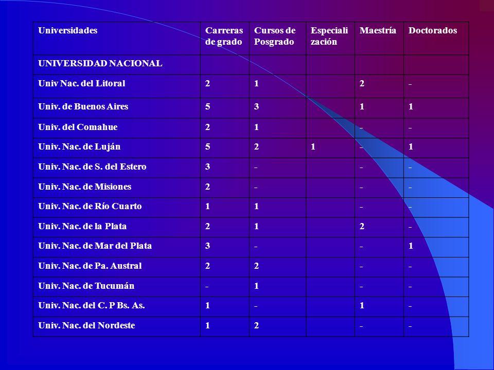 UniversidadesCarreras de grado Cursos de Posgrado Especiali zación MaestríaDoctorados UNIVERSIDAD NACIONAL Univ Nac. del Litoral212- Univ. de Buenos A
