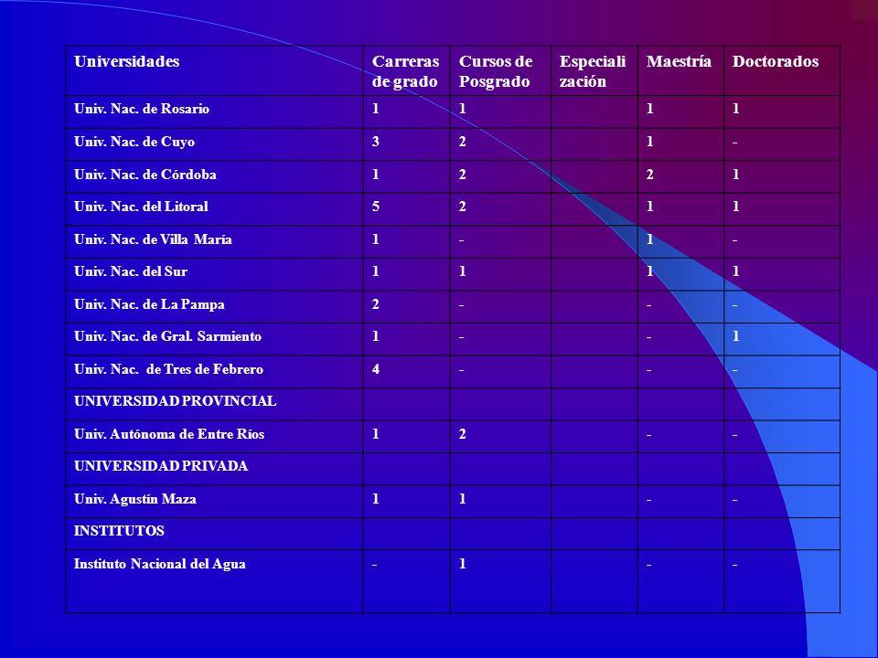 UniversidadesCarreras de grado Cursos de Posgrado Especiali zación MaestríaDoctorados Univ. Nac. de Rosario1111 Univ. Nac. de Cuyo321- Univ. Nac. de C