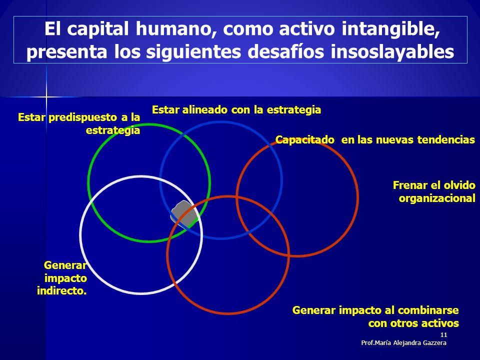 Generar impacto al combinarse con otros activos Estar predispuesto a la estrategia Generar impacto indirecto. El capital humano, como activo intangibl