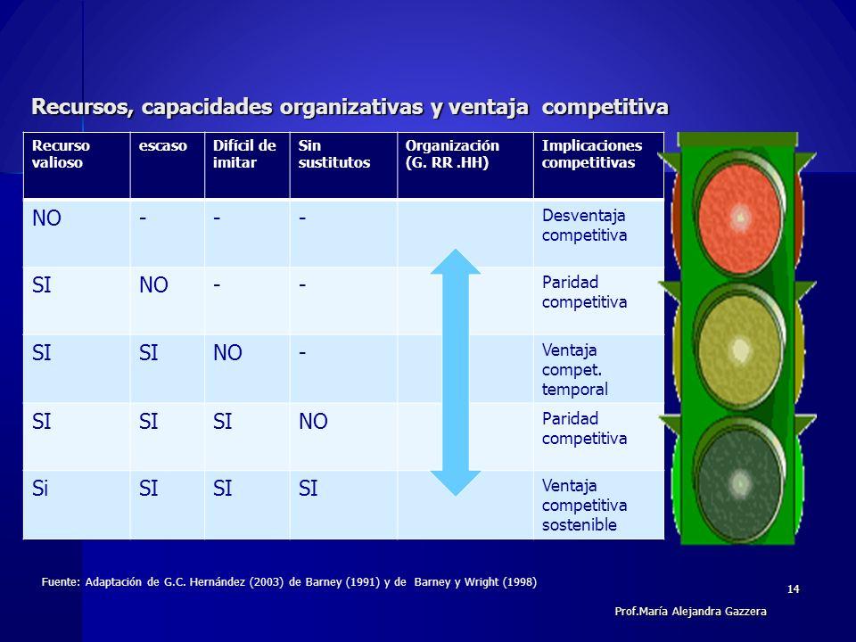 Recursos, capacidades organizativas y ventaja competitiva Recursos, capacidades organizativas y ventaja competitiva Recurso valioso escasoDifícil de i