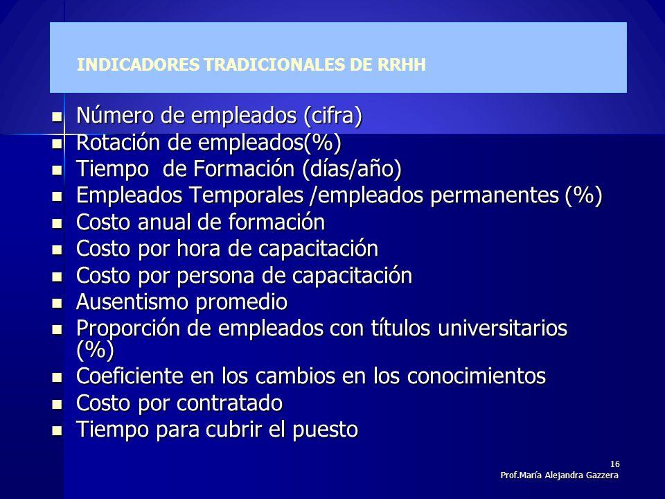 INDICADORES TRADICIONALES DE RRHH Número de empleados (cifra) Número de empleados (cifra) Rotación de empleados(%) Rotación de empleados(%) Tiempo de