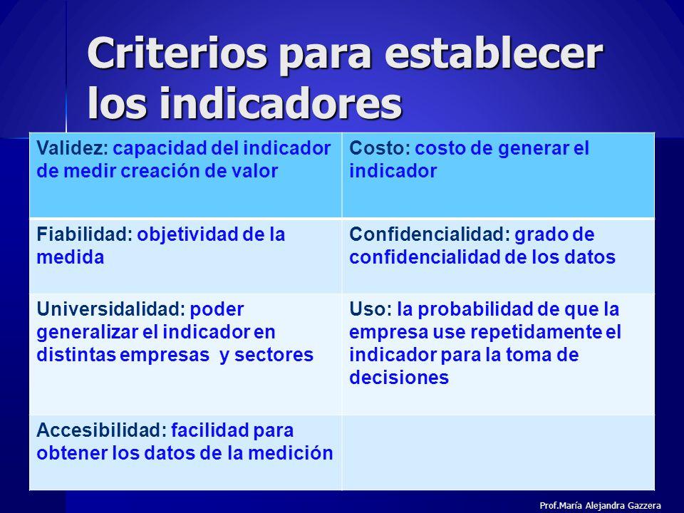 Criterios para establecer los indicadores 17 Validez: capacidad del indicador de medir creación de valor Costo: costo de generar el indicador Fiabilid