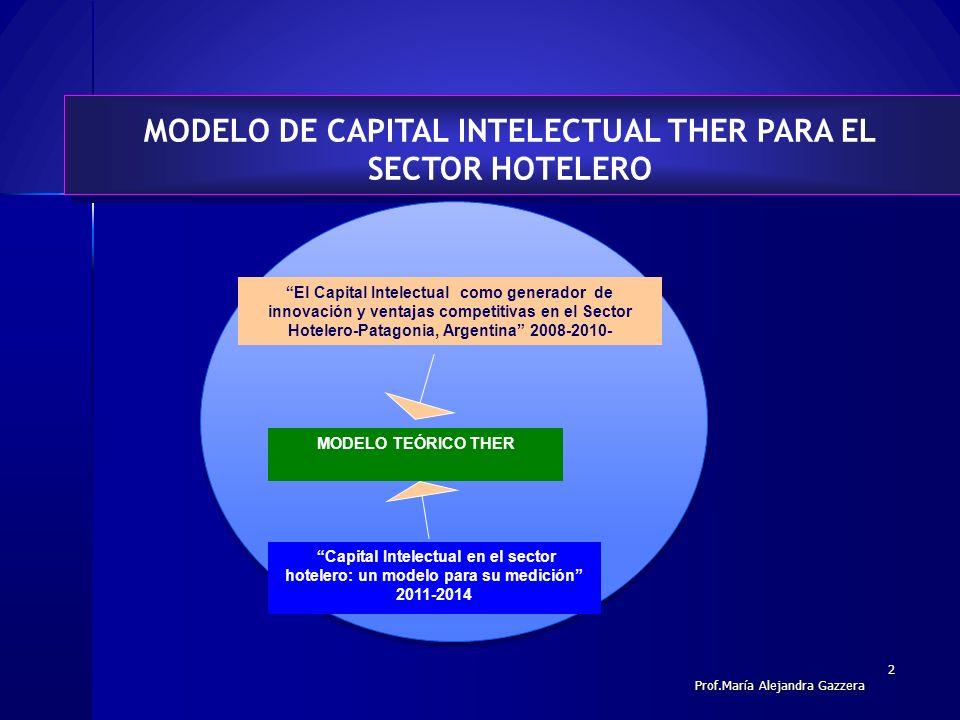 2 MODELO DE CAPITAL INTELECTUAL THER PARA EL SECTOR HOTELERO El Capital Intelectual como generador de innovación y ventajas competitivas en el Sector