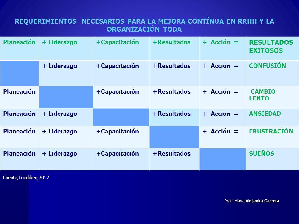 Planeación+ Liderazgo+Capacitación+Resultados+ Acción = RESULTADOS EXITOSOS + Liderazgo+Capacitación+Resultados+ Acción =CONFUSIÓN Planeación +Capacit