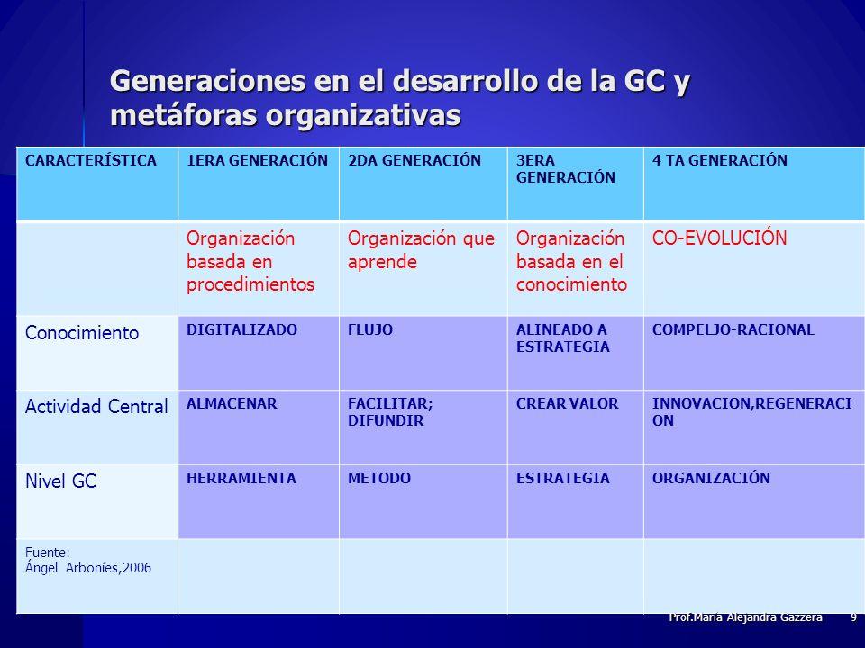 Generaciones en el desarrollo de la GC y metáforas organizativas CARACTERÍSTICA1ERA GENERACIÓN2DA GENERACIÓN3ERA GENERACIÓN 4 TA GENERACIÓN Organizaci