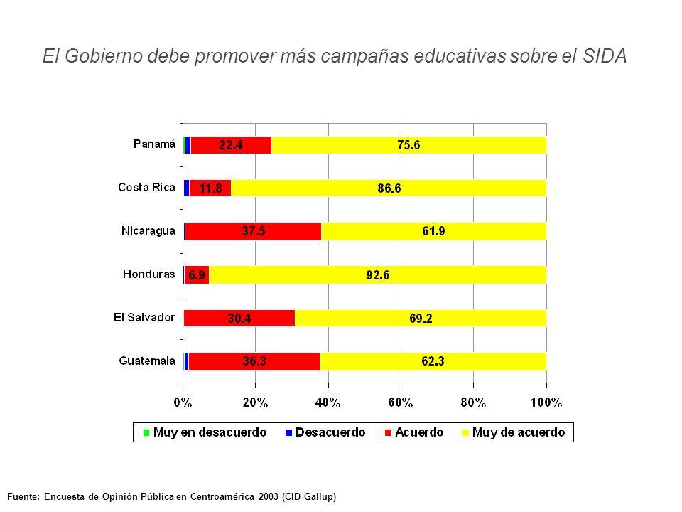 Fuente: Encuesta de Opinión Pública en Centroamérica 2003 (CID Gallup) El Gobierno debe promover más campañas educativas sobre el SIDA