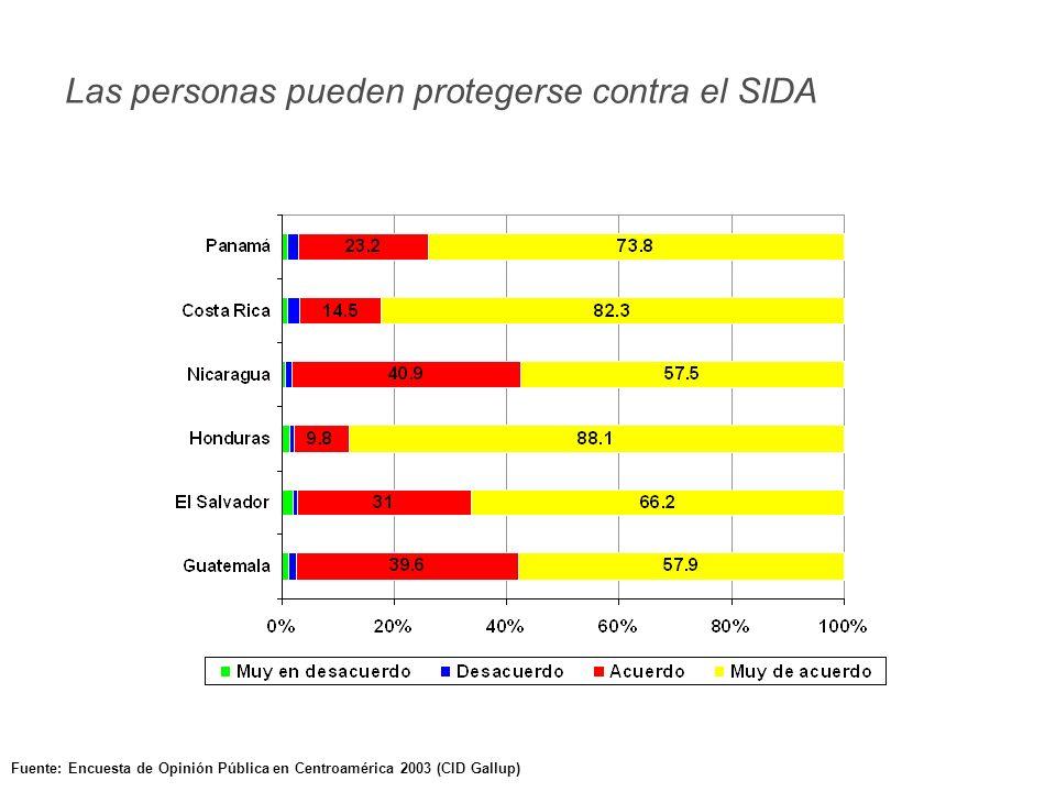 Fuente: Encuesta de Opinión Pública en Centroamérica 2003 (CID Gallup) Las personas pueden protegerse contra el SIDA