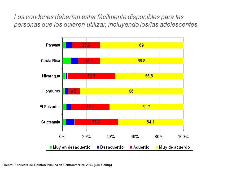 Fuente: Encuesta de Opinión Pública en Centroamérica 2003 (CID Gallup) Los condones deberían estar fácilmente disponibles para las personas que los quieren utilizar, incluyendo los/las adolescentes.