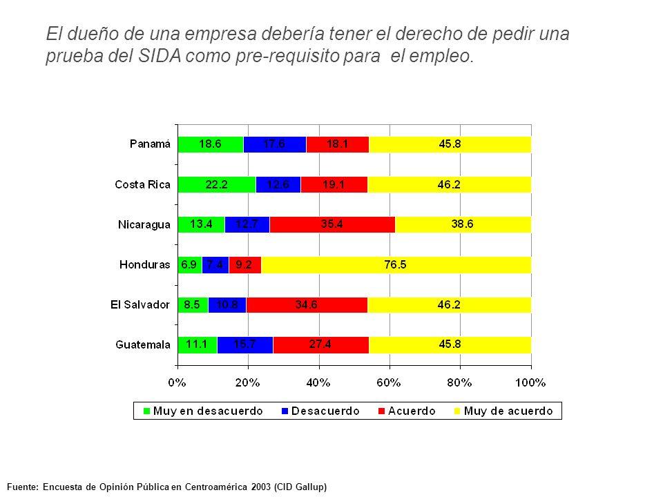 Fuente: Encuesta de Opinión Pública en Centroamérica 2003 (CID Gallup) El dueño de una empresa debería tener el derecho de pedir una prueba del SIDA como pre-requisito para el empleo.