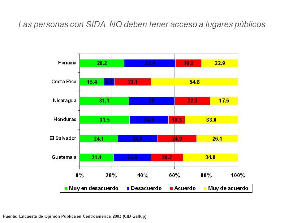 Fuente: Encuesta de Opinión Pública en Centroamérica 2003 (CID Gallup) Las personas con SIDA NO deben tener acceso a lugares públicos