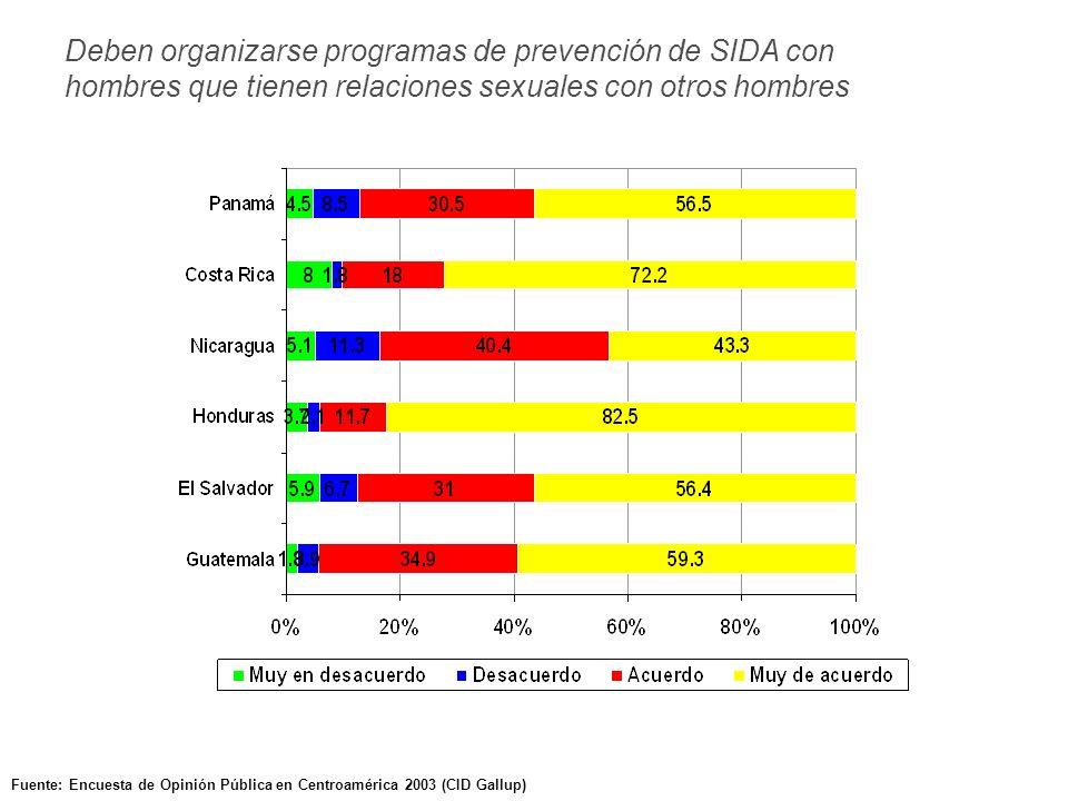 Fuente: Encuesta de Opinión Pública en Centroamérica 2003 (CID Gallup) Deben organizarse programas de prevención de SIDA con hombres que tienen relaciones sexuales con otros hombres