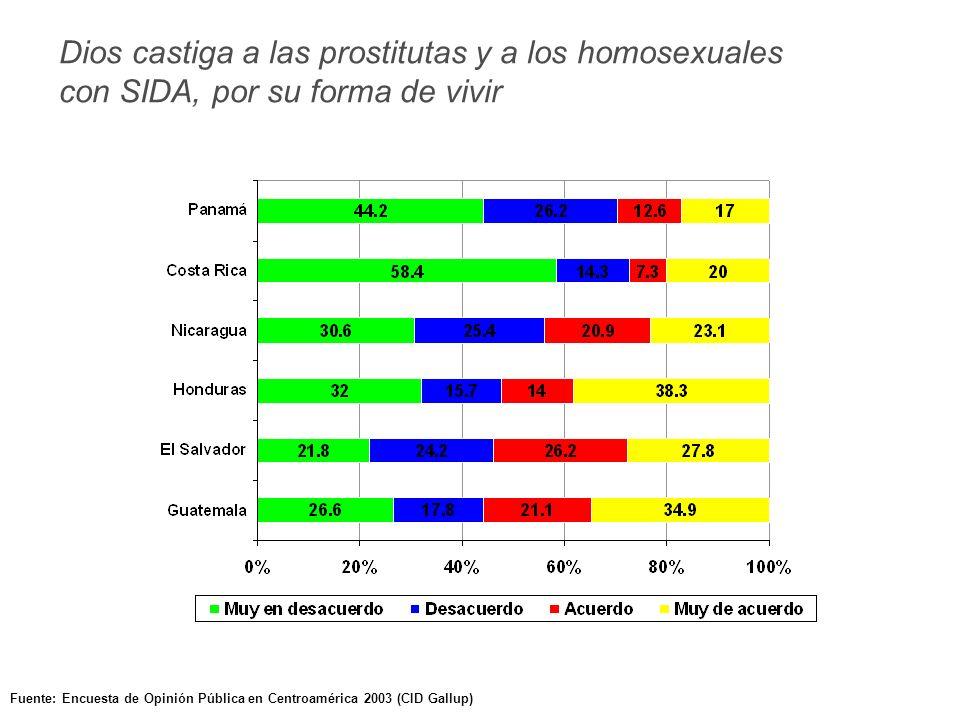 Fuente: Encuesta de Opinión Pública en Centroamérica 2003 (CID Gallup) Dios castiga a las prostitutas y a los homosexuales con SIDA, por su forma de vivir