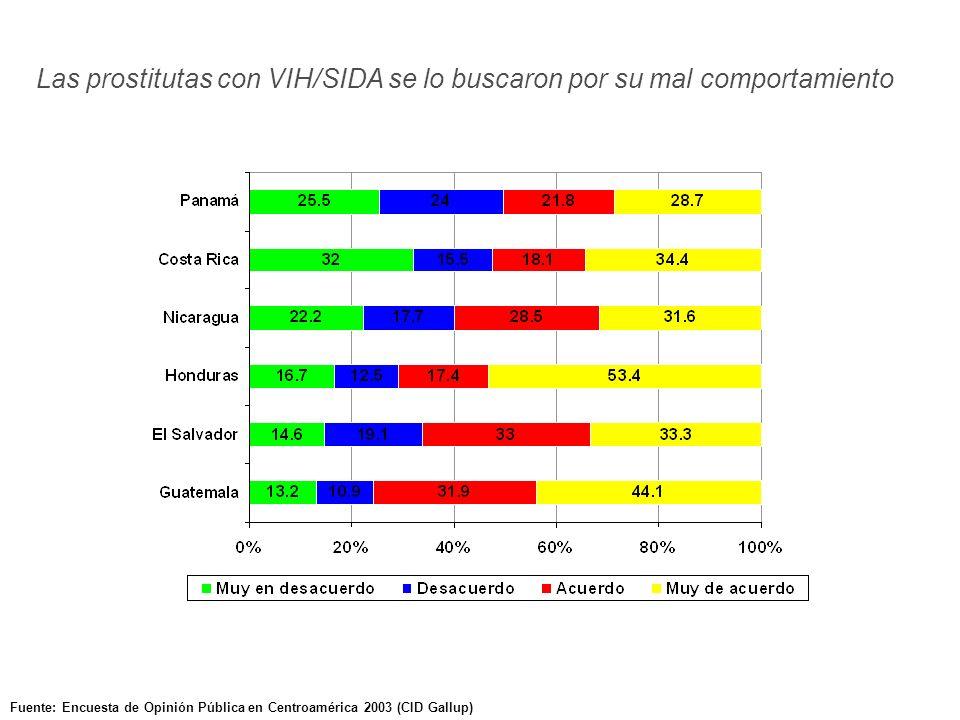 Fuente: Encuesta de Opinión Pública en Centroamérica 2003 (CID Gallup) Las prostitutas con VIH/SIDA se lo buscaron por su mal comportamiento