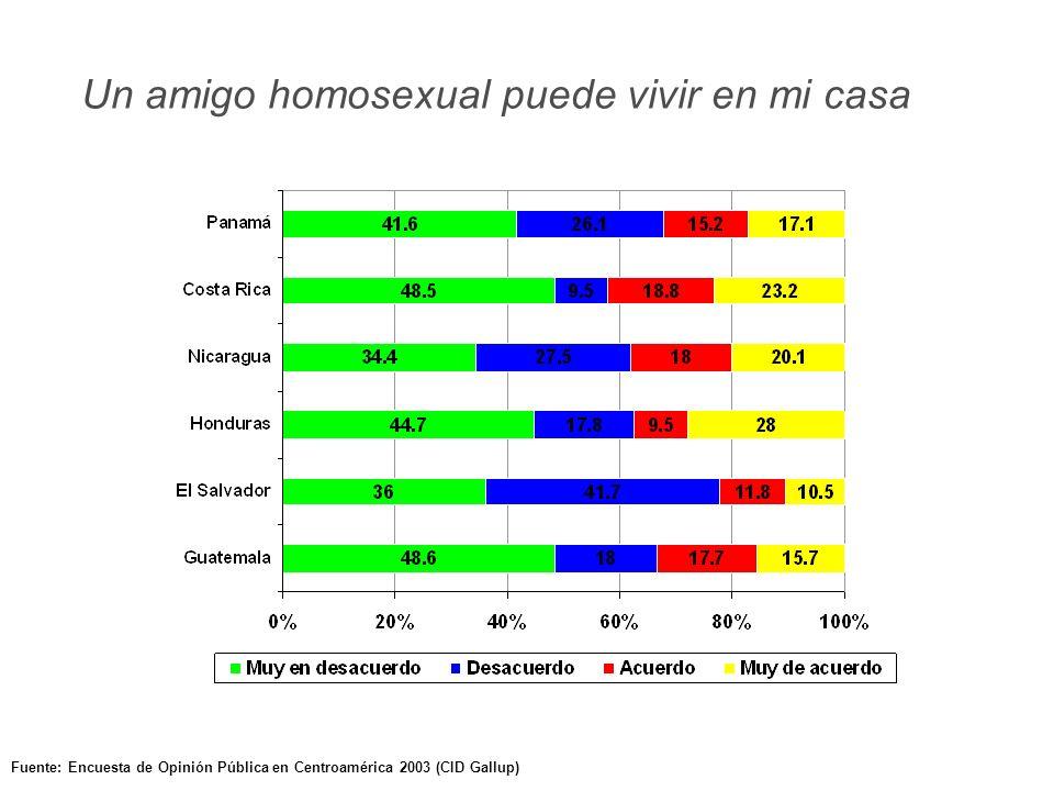 Fuente: Encuesta de Opinión Pública en Centroamérica 2003 (CID Gallup) Un amigo homosexual puede vivir en mi casa