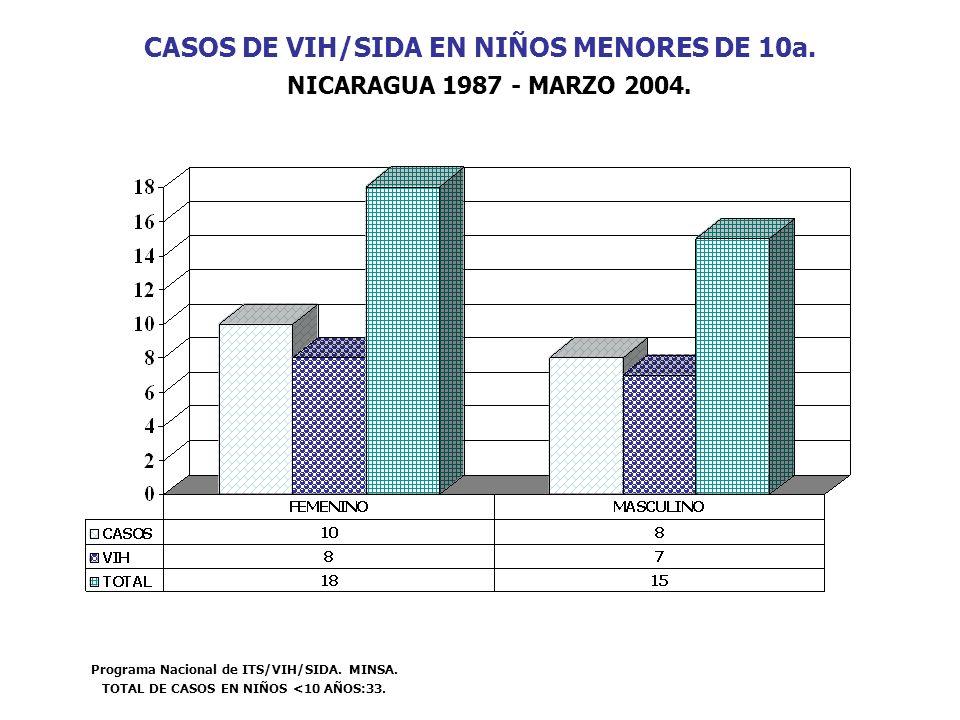 CASOS DE VIH/SIDA EN NIÑOS MENORES DE 10a. NICARAGUA 1987 - MARZO 2004.