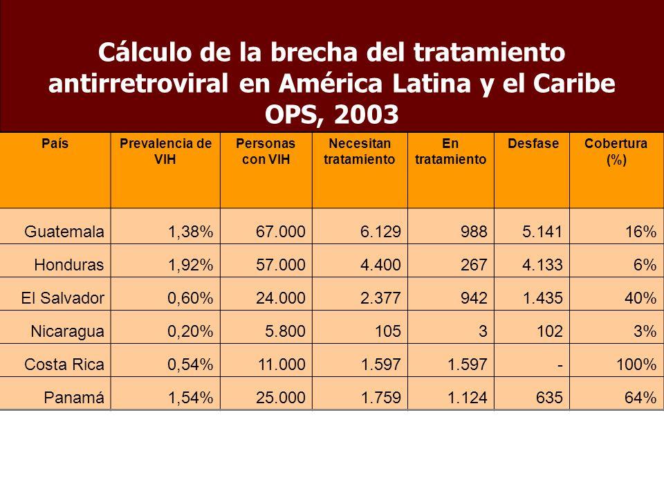 Cálculo de la brecha del tratamiento antirretroviral en América Latina y el Caribe OPS, 2003 PaísPrevalencia de VIH Personas con VIH Necesitan tratamiento En tratamiento DesfaseCobertura (%) Guatemala1,38%67.000 6.129988 5.14116% Honduras1,92%57.000 4.400267 4.1336% El Salvador0,60%24.000 2.377942 1.43540% Nicaragua0,20%5.800 1053 1023% Costa Rica0,54%11.000 1.597 -100% Panamá1,54%25.0001.7591.124 63564%