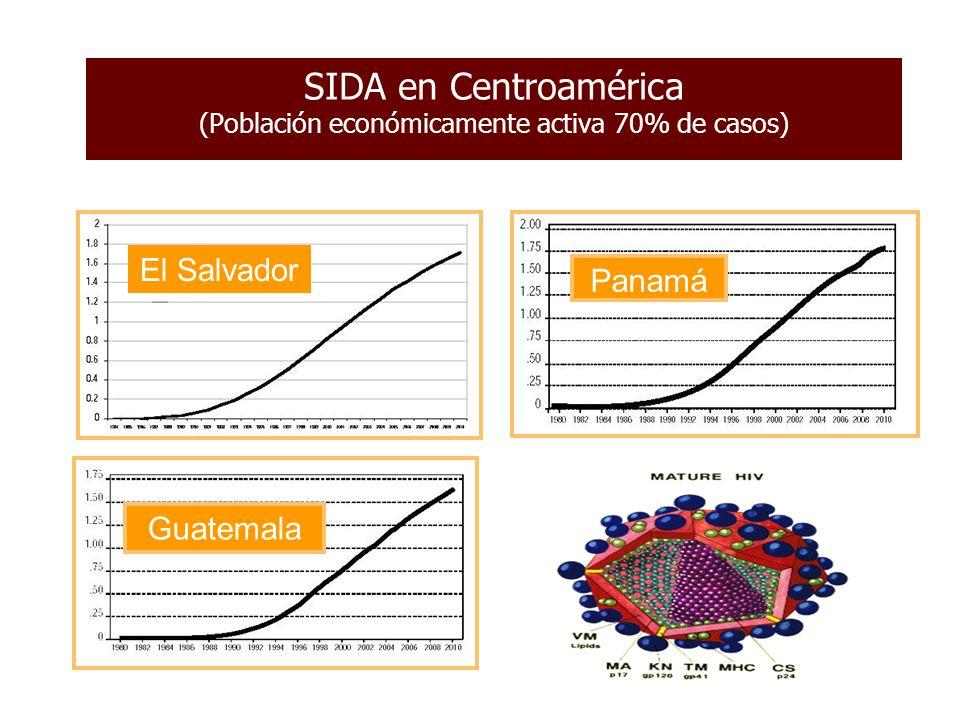 Centroamérica Homosexual, Heterosexual Estadísticas y datos regionales del VIH/SIDA, finales de 2003 Adultos y niños que viven con el VIH/SIDA Adultos y niños recién infectados por el VIH Tasa de preval encia adulta [%] Defunciones de adultos y niños a causa SIDA América Latina 1,3 – 1,9 millones120.000 – 180.0000,5 – 0,749.000 – 70.000 Caribe 350.000 – 590.00045.000 – 80.0001,9 – 3,130.000 – 50.000