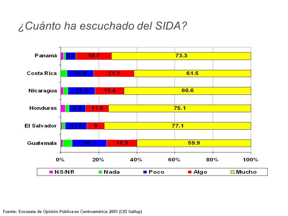 Fuente: Encuesta de Opinión Pública en Centroamérica 2003 (CID Gallup) ¿Cuánto ha escuchado del SIDA?