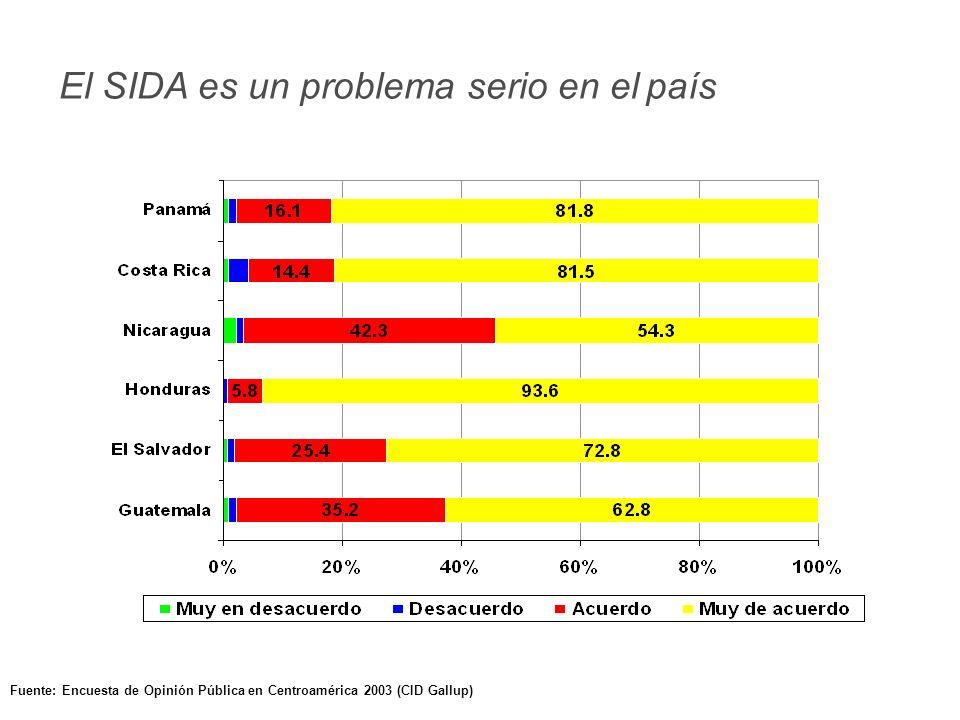 Fuente: Encuesta de Opinión Pública en Centroamérica 2003 (CID Gallup) La televisión y la radio deben ofrecer más información sobre SIDA