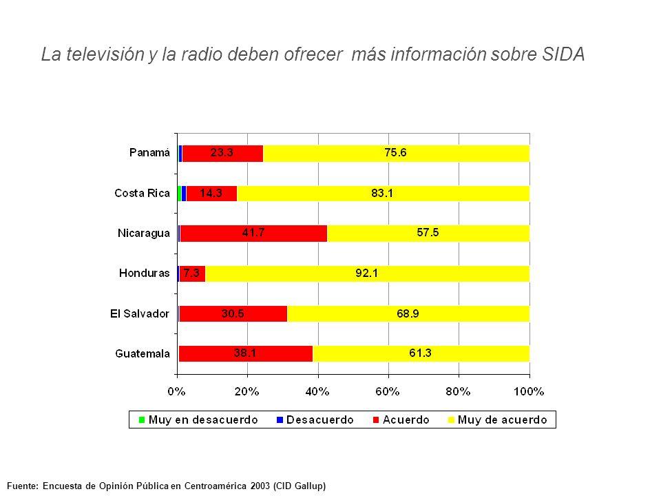 Fuente: Encuesta de Opinión Pública en Centroamérica 2003 (CID Gallup) Los niños y niñas con SIDA deberían recibir educación aparte