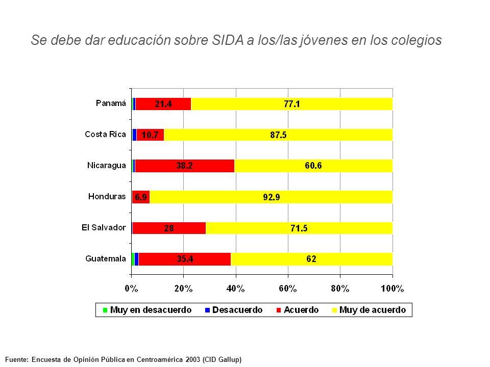 Fuente: Encuesta de Opinión Pública en Centroamérica 2003 (CID Gallup) Se debe dar educación sobre SIDA a los/las jóvenes en los colegios