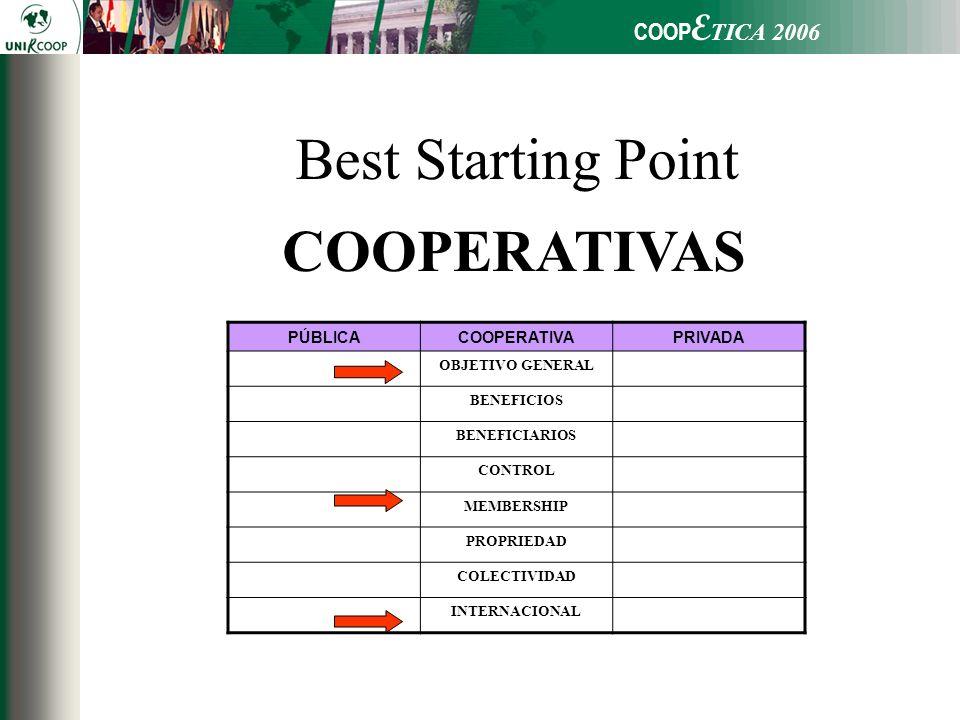 PÚBLICACOOPERATIVAPRIVADA OBJETIVO GENERAL BENEFICIOS BENEFICIARIOS CONTROL MEMBERSHIP PROPRIEDAD COLECTIVIDAD INTERNACIONAL Best Starting Point COOPERATIVAS