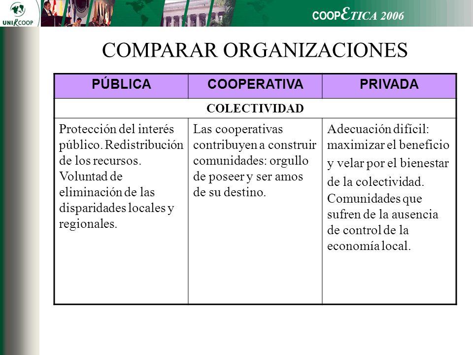 COOP E TICA 2006 PÚBLICACOOPERATIVAPRIVADA COLECTIVIDAD Protección del interés público. Redistribución de los recursos. Voluntad de eliminación de las