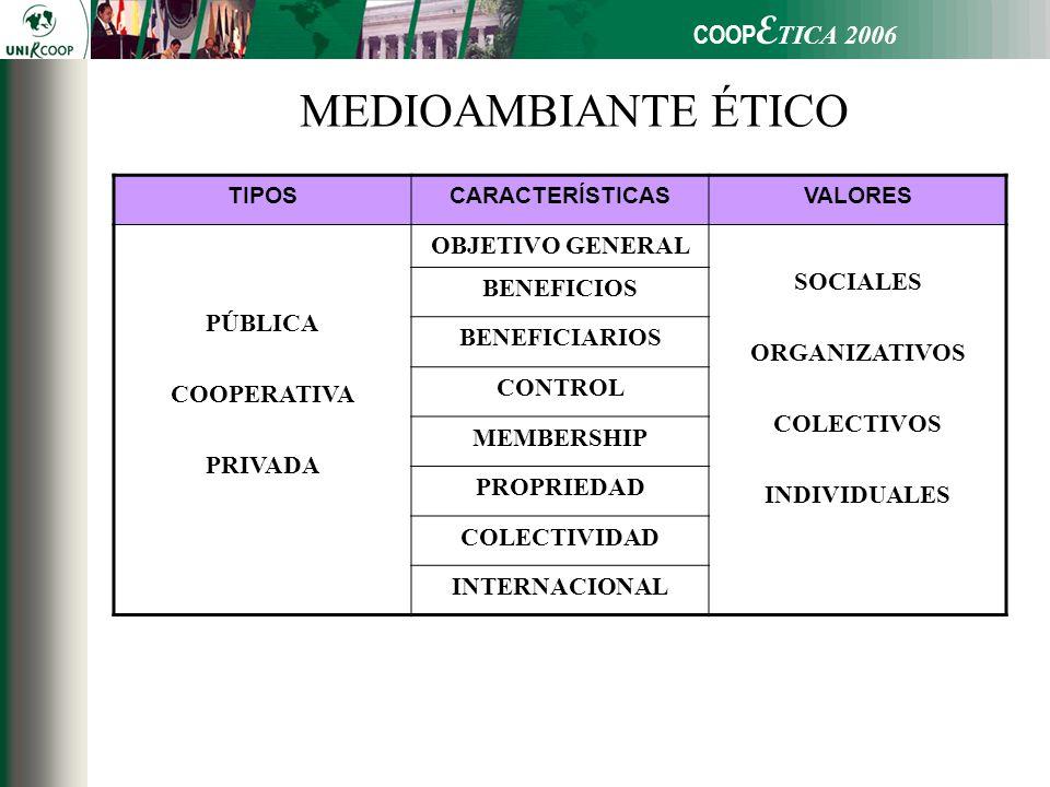 COOP E TICA 2006 MEDIOAMBIANTE ÉTICO TIPOSCARACTERÍSTICASVALORES PÚBLICA COOPERATIVA PRIVADA OBJETIVO GENERAL SOCIALES ORGANIZATIVOS COLECTIVOS INDIVIDUALES BENEFICIOS BENEFICIARIOS CONTROL MEMBERSHIP PROPRIEDAD COLECTIVIDAD INTERNACIONAL