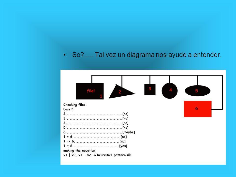 El modelo de procesos de antivirus. 1 2 3