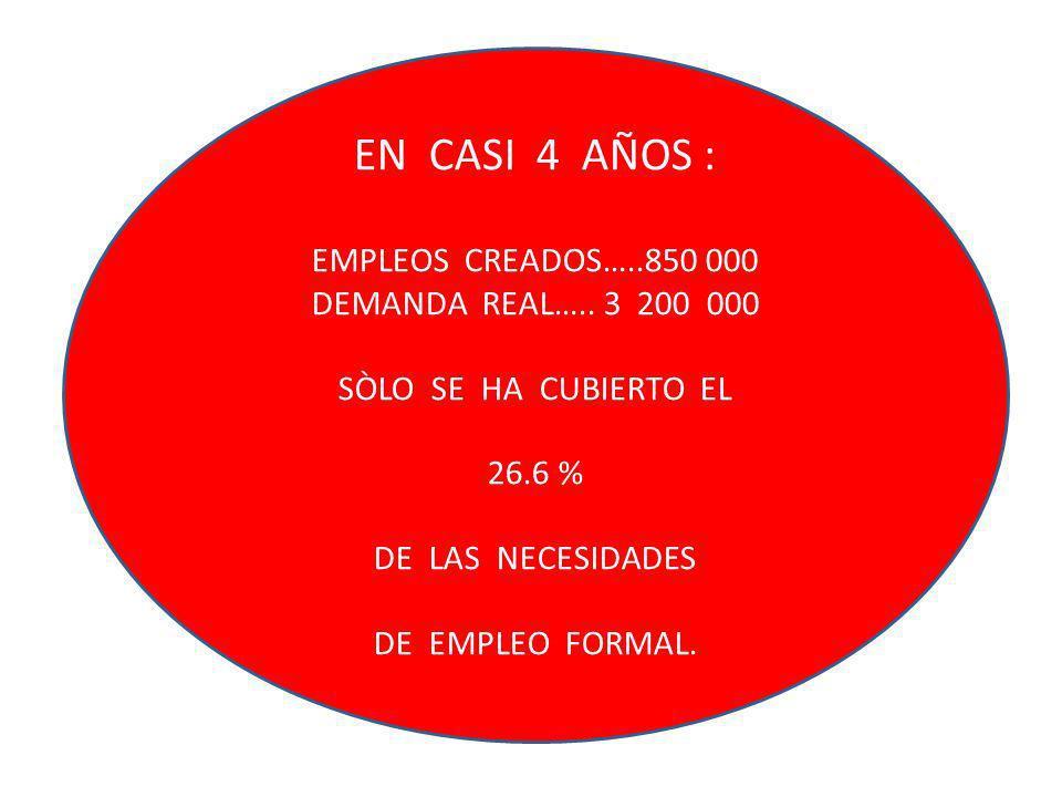 EN CASI 4 AÑOS : EMPLEOS CREADOS…..850 000 DEMANDA REAL….. 3 200 000 SÒLO SE HA CUBIERTO EL 26.6 % DE LAS NECESIDADES DE EMPLEO FORMAL.