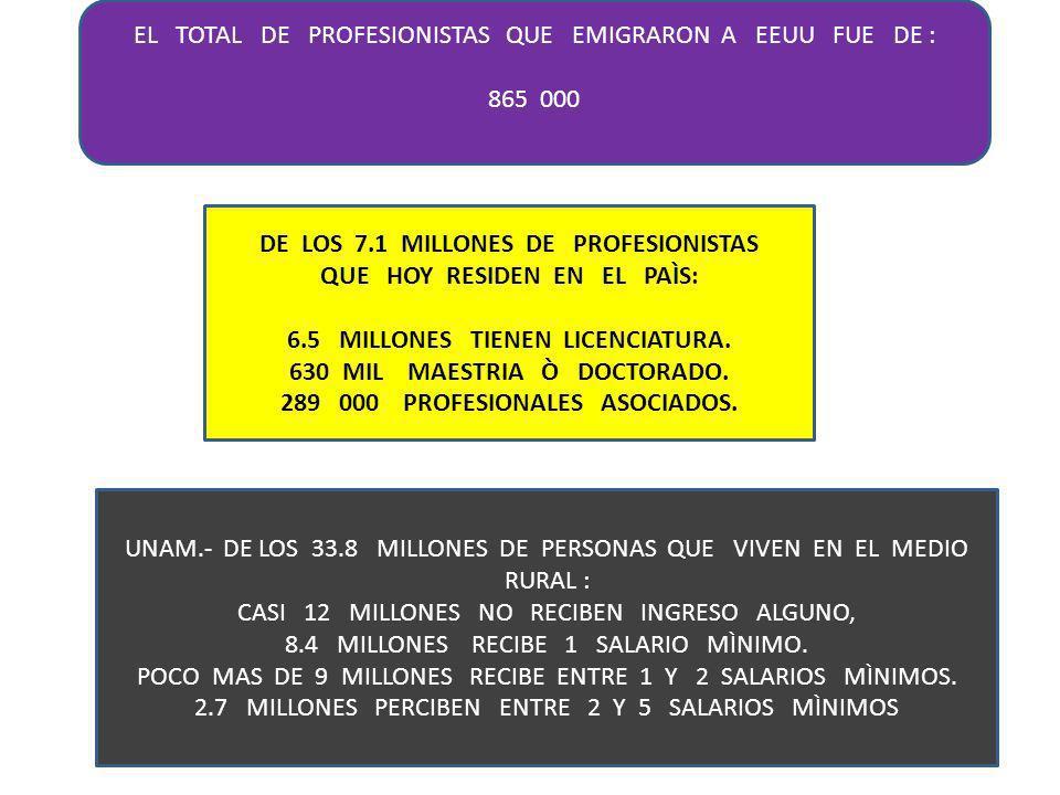EL TOTAL DE PROFESIONISTAS QUE EMIGRARON A EEUU FUE DE : 865 000 DE LOS 7.1 MILLONES DE PROFESIONISTAS QUE HOY RESIDEN EN EL PAÌS: 6.5 MILLONES TIENEN