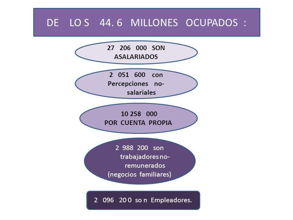 POBLACION OCUPADA POR SECTOR DE ACTIVIDAD AGROPECUARIO…………………….13.2 % ( 5.8 MILLONES) INDUSTRIAL…………………………….23.7 % (10.6 MILLONES) SERVICIOS……………………………….62.4 % (27.9 MILLONES) NO ESPECIFICADA…………………..