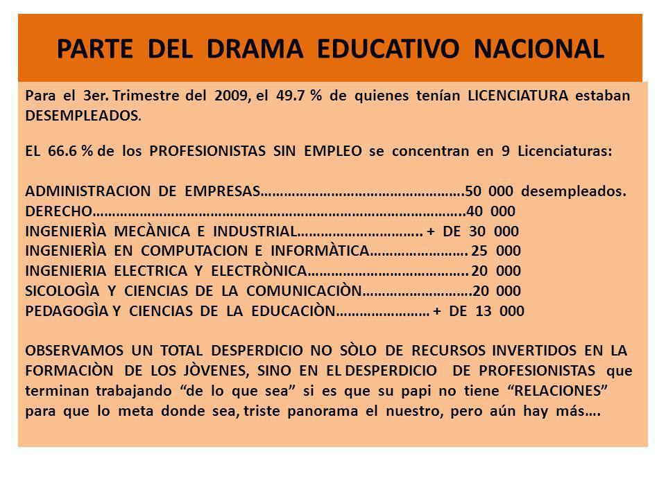 PARTE DEL DRAMA EDUCATIVO NACIONAL Para el 3er. Trimestre del 2009, el 49.7 % de quienes tenían LICENCIATURA estaban DESEMPLEADOS. EL 66.6 % de los PR
