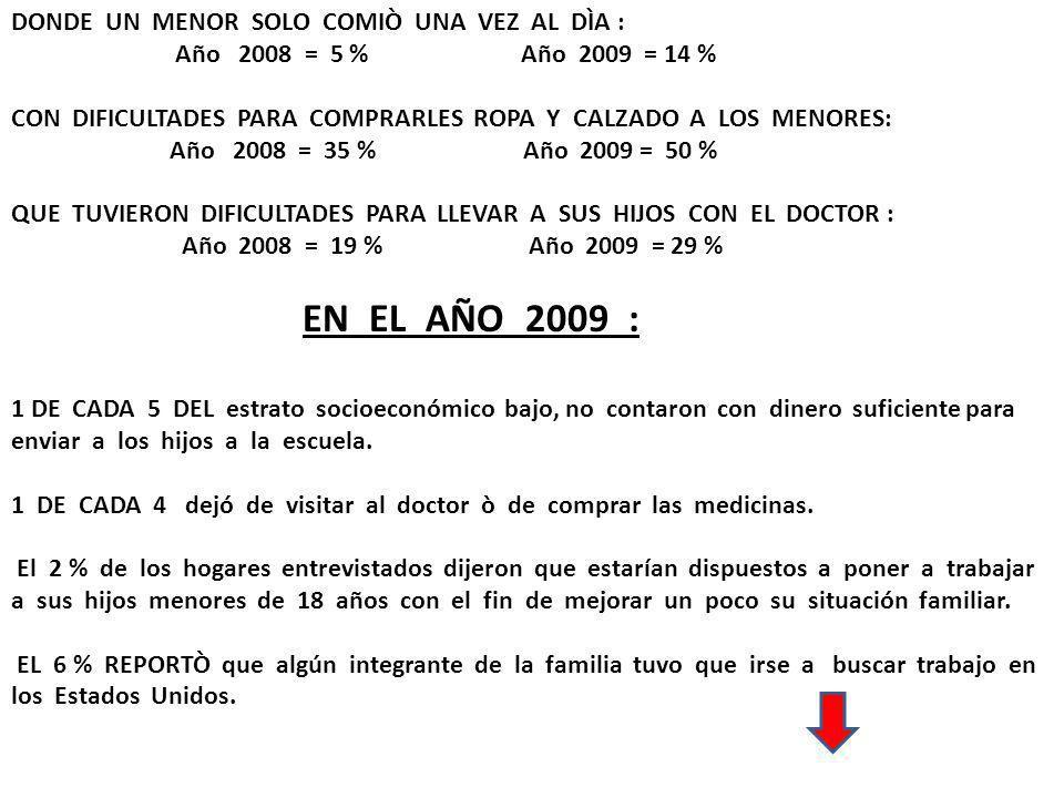 DONDE UN MENOR SOLO COMIÒ UNA VEZ AL DÌA : Año 2008 = 5 % Año 2009 = 14 % CON DIFICULTADES PARA COMPRARLES ROPA Y CALZADO A LOS MENORES: Año 2008 = 35