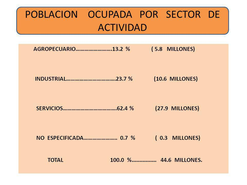 POBLACION OCUPADA POR SECTOR DE ACTIVIDAD AGROPECUARIO…………………….13.2 % ( 5.8 MILLONES) INDUSTRIAL…………………………….23.7 % (10.6 MILLONES) SERVICIOS…………………………