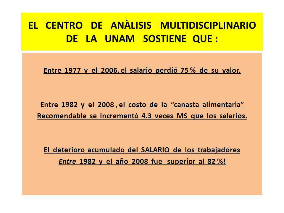 EL CENTRO DE ANÀLISIS MULTIDISCIPLINARIO DE LA UNAM SOSTIENE QUE : Entre 1977 y el 2006, el salario perdió 75 % de su valor. Entre 1982 y el 2008, el