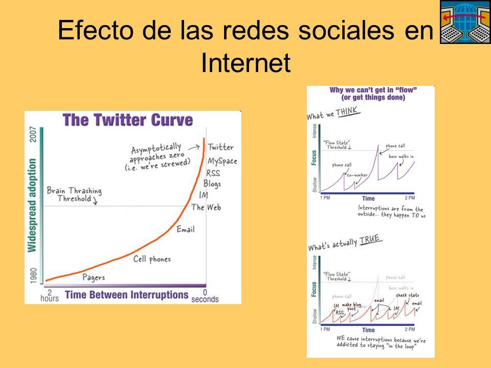 Efecto de las redes sociales en Internet
