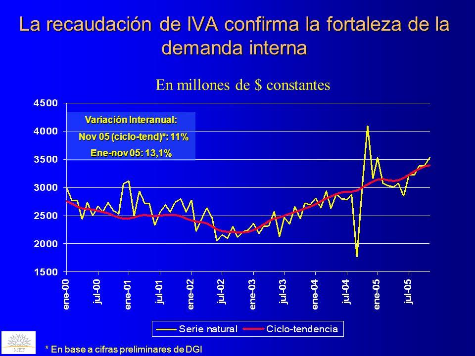 La recaudación de IVA confirma la fortaleza de la demanda interna MEF En millones de $ constantes Variación Interanual: Nov 05 (ciclo-tend)*: 11% Nov 05 (ciclo-tend)*: 11% Ene-nov 05: 13,1% * En base a cifras preliminares de DGI