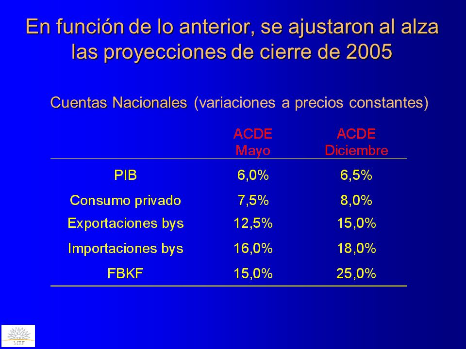 En función de lo anterior, se ajustaron al alza las proyecciones de cierre de 2005 MEF Cuentas Nacionales Cuentas Nacionales (variaciones a precios constantes)