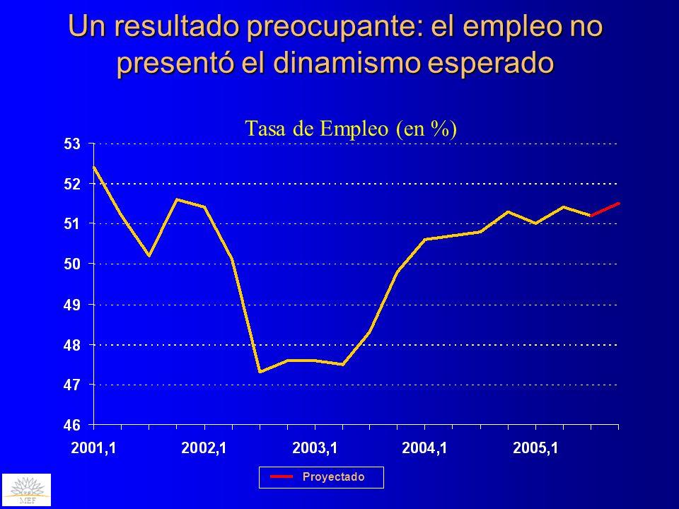 Un resultado preocupante: el empleo no presentó el dinamismo esperado Tasa de Empleo (en %) MEF Proyectado
