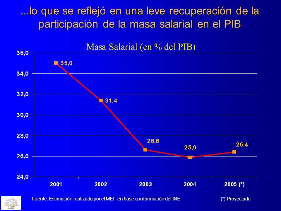 ...lo que se reflejó en una leve recuperación de la participación de la masa salarial en el PIB Masa Salarial (en % del PIB) MEF (*) ProyectadoFuente: Estimación realizada por el MEF en base a información del INE