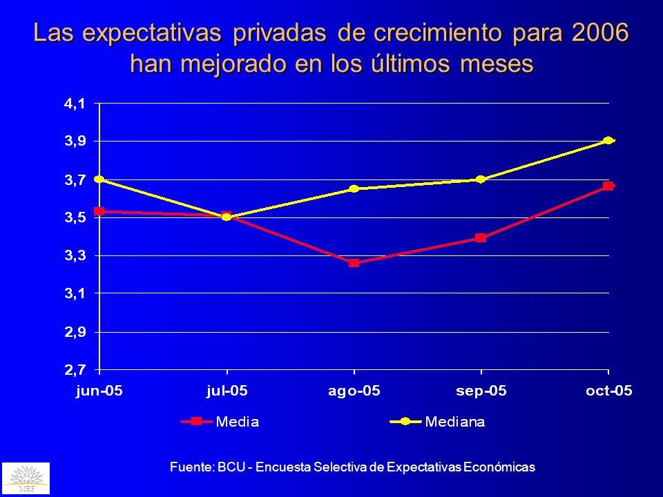 Las expectativas privadas de crecimiento para 2006 han mejorado en los últimos meses MEF Fuente: BCU - Encuesta Selectiva de Expectativas Económicas