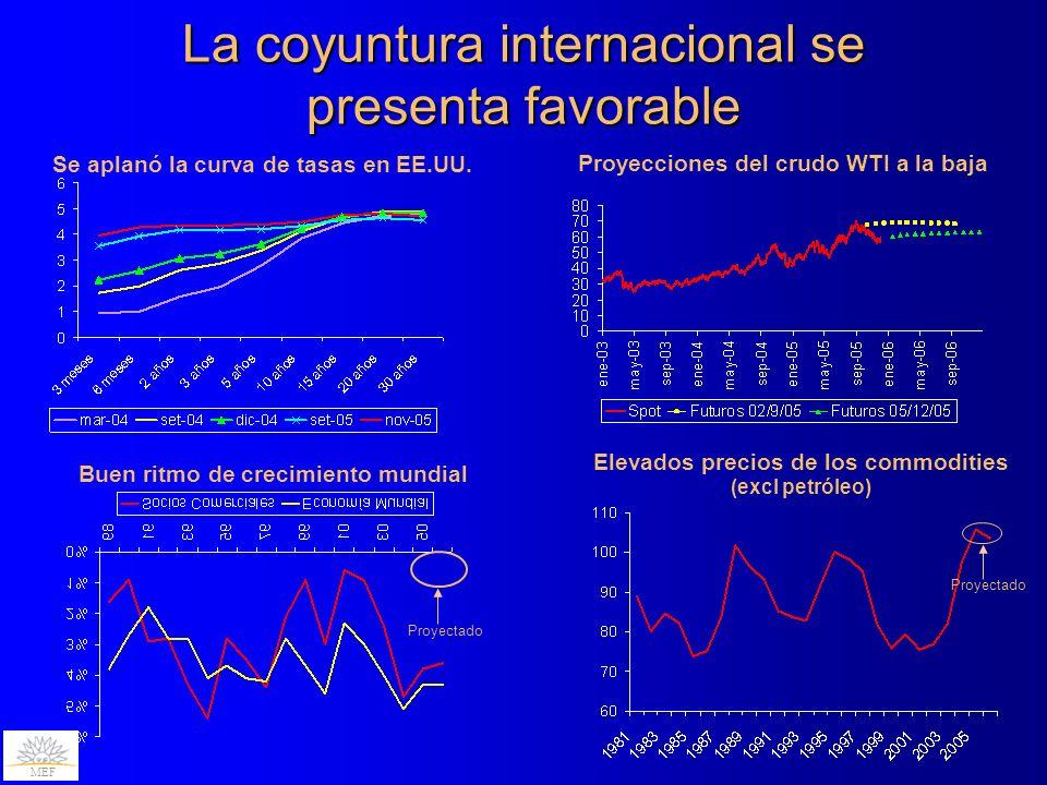 La coyuntura internacional se presenta favorable MEF Proyectado Se aplanó la curva de tasas en EE.UU.