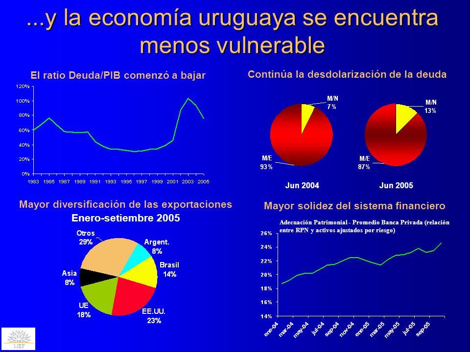 ...y la economía uruguaya se encuentra menos vulnerable Continúa la desdolarización de la deuda El ratio Deuda/PIB comenzó a bajar Mayor diversificación de las exportaciones Enero-setiembre 2005 Jun 2004Jun 2005 Adecuación Patrimonial - Promedio Banca Privada (relación entre RPN y activos ajustados por riesgo) MEF Mayor solidez del sistema financiero