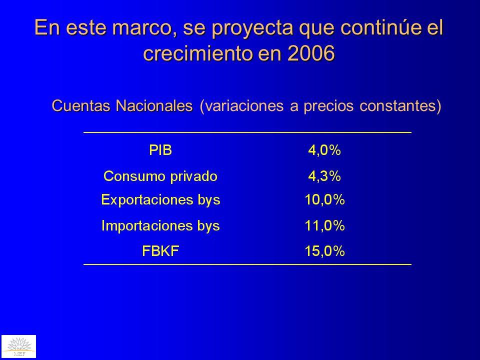 En este marco, se proyecta que continúe el crecimiento en 2006 MEF Cuentas Nacionales Cuentas Nacionales (variaciones a precios constantes)